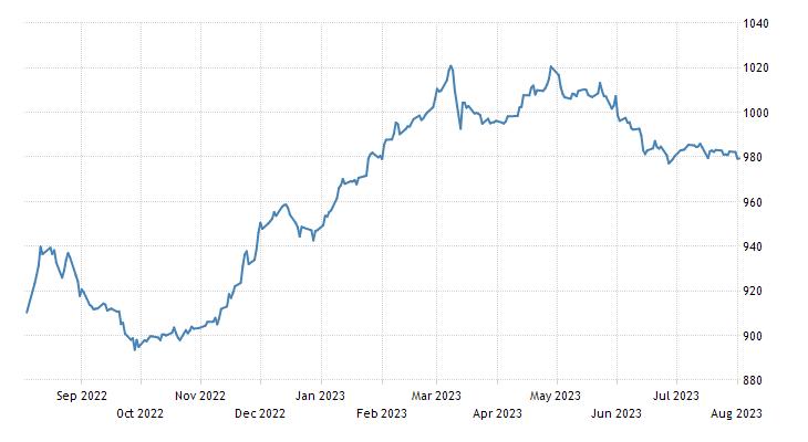 Lithuania Stock Market OMX Vilnius Index