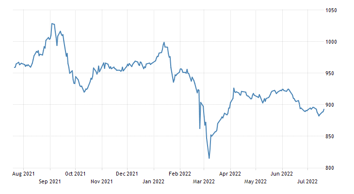 Lithuania Stock Market Index (OMX Vilnius)