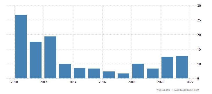 lithuania stock price volatility wb data