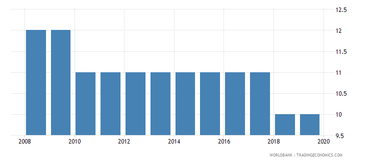 lithuania tax payments number wb data