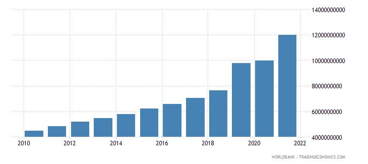 lithuania tax revenue current lcu wb data