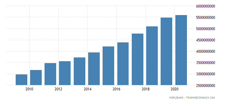 lithuania taxes on goods and services current lcu wb data