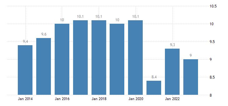 lithuania taxes on production imports less subsidies eurostat data