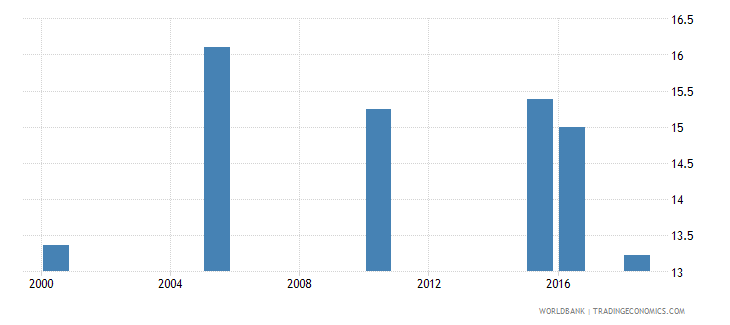 lithuania total alcohol consumption per capita liters of pure alcohol projected estimates 15 years of age wb data