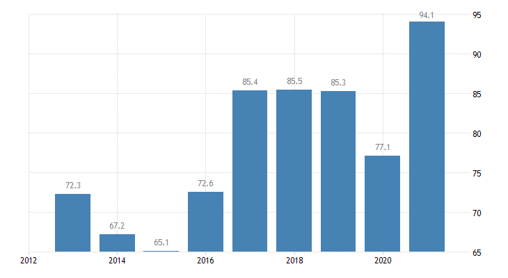 lithuania total financial sector liabilities currency deposits eurostat data
