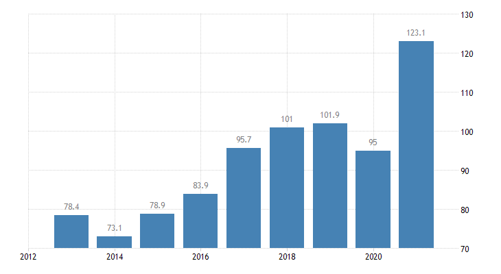 lithuania total financial sector liabilities currency deposits non consolidated eurostat data