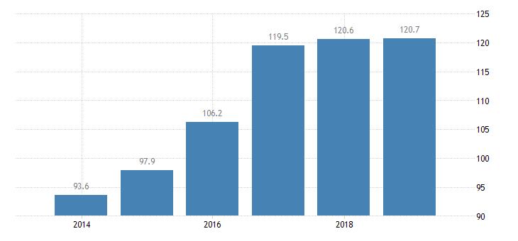 lithuania total financial sector liabilities financial corporations eurostat data