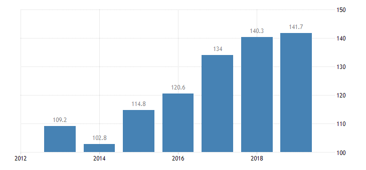 lithuania total financial sector liabilities financial corporations non consolidated eurostat data