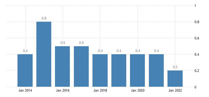 lithuania total financial sector liabilities financial derivatives employee stock options eurostat data