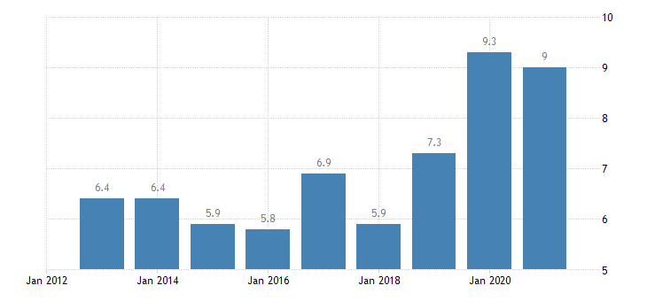 lithuania total financial sector liabilities loans non consolidated eurostat data