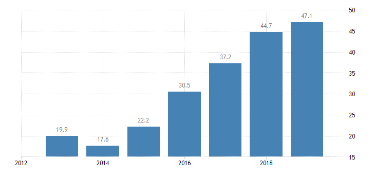 lithuania total financial sector liabilities non consolidated central bank eurostat data