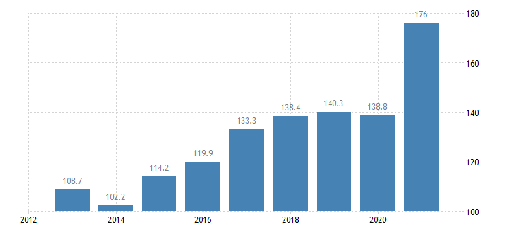 lithuania total financial sector liabilities non consolidated eurostat data