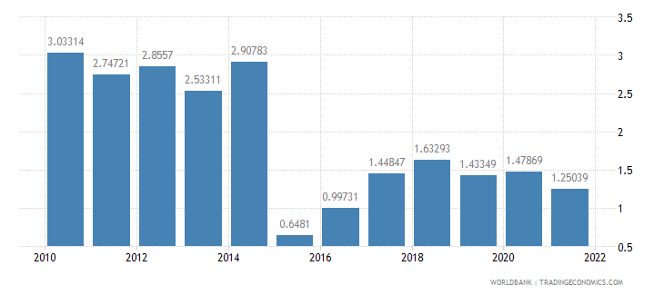 lithuania total reserves in months of imports wb data
