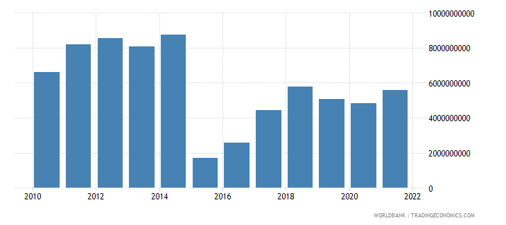 lithuania total reserves includes gold us dollar wb data
