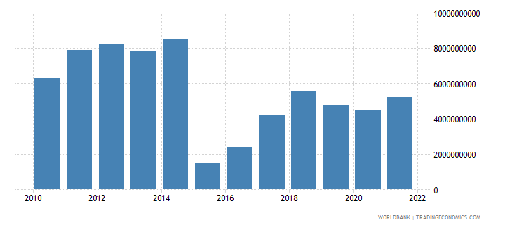 lithuania total reserves minus gold us dollar wb data