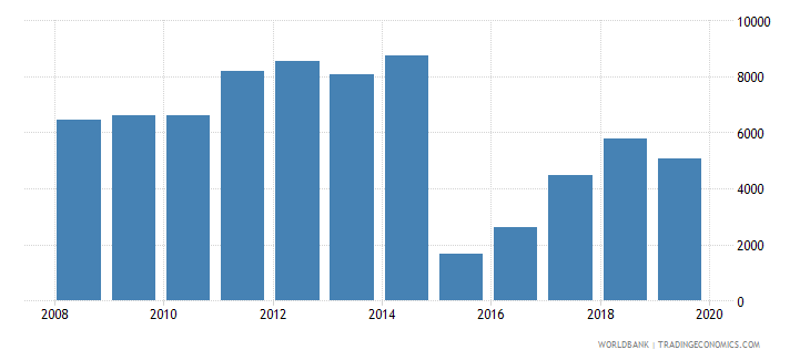 lithuania total reserves wb data