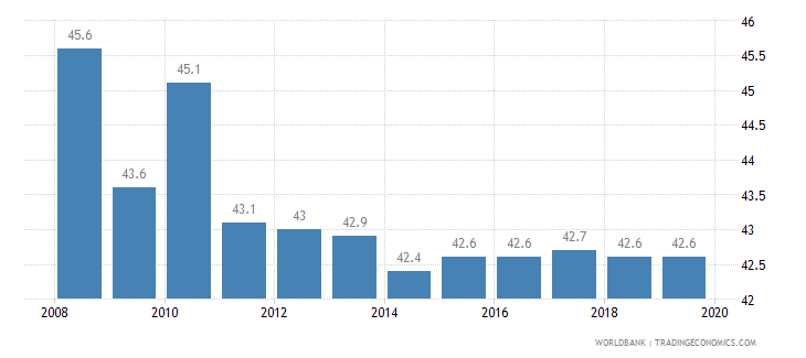 lithuania total tax rate percent of profit wb data