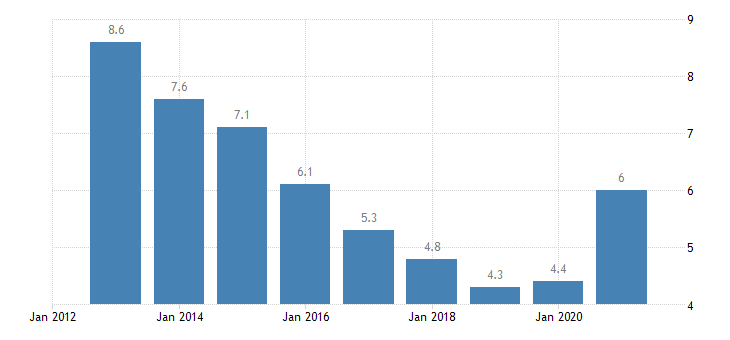 lithuania total unemployment rate eurostat data