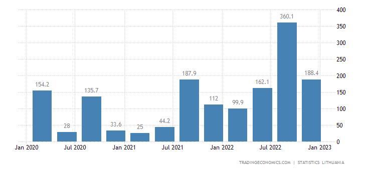 Lithuania Tourism Expenditure