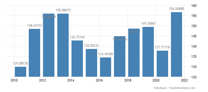 lithuania trade percent of gdp wb data