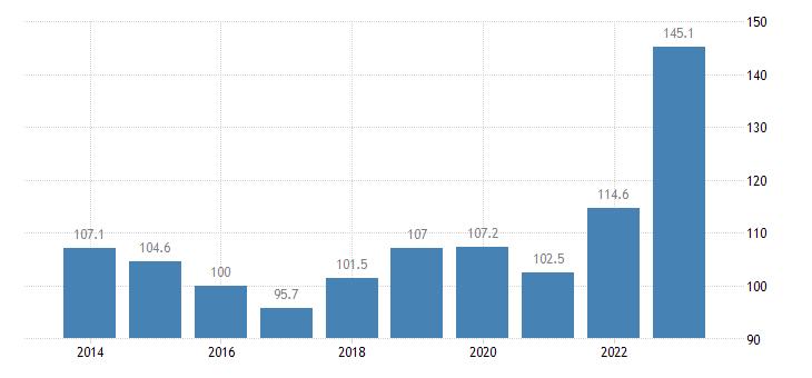 lithuania trade unit value indices export unit value idx 2015 100 eurostat data