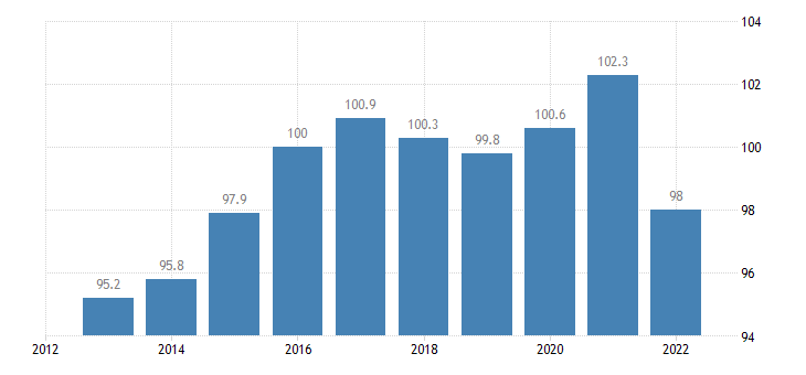 lithuania trade unit value indices terms of trade export import eurostat data