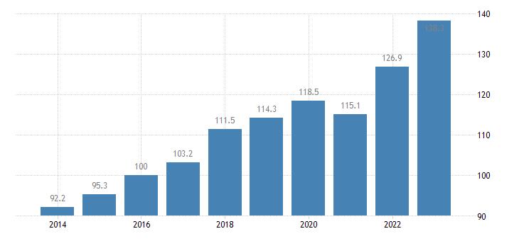 lithuania trade volume indices import volume idx 2015 100 eurostat data