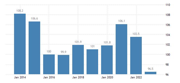 lithuania trade volume indices volume ratio export import eurostat data