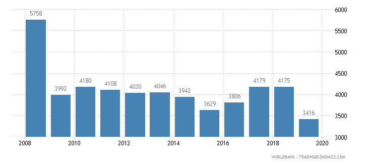 lithuania trademark applications total wb data