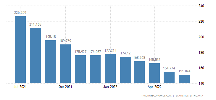 Lithuania Unemployed Persons