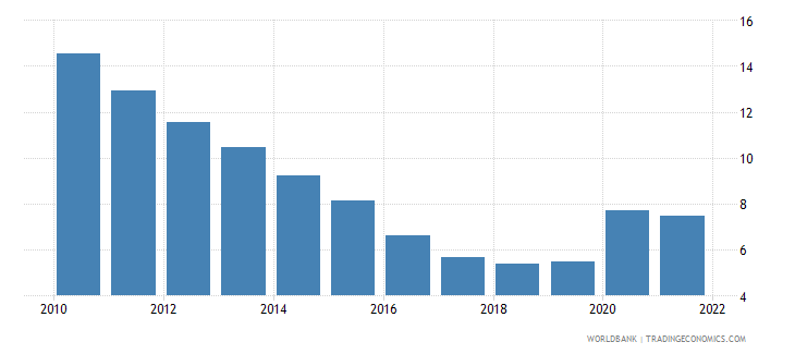 lithuania unemployment female percent of female labor force wb data