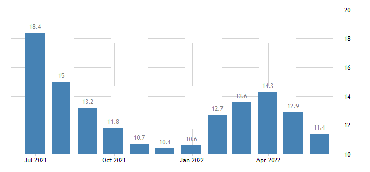 lithuania unemployment less than 25 years eurostat data