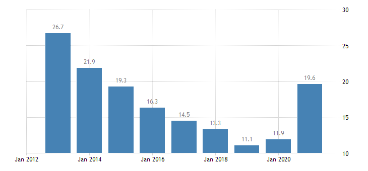 lithuania unemployment rate all isced 2011 levels from 15 to 24 years eurostat data
