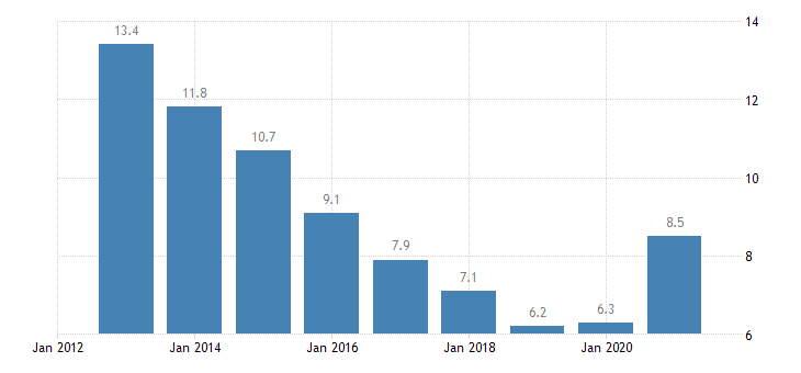 lithuania unemployment rate all isced 2011 levels from 15 to 74 years eurostat data