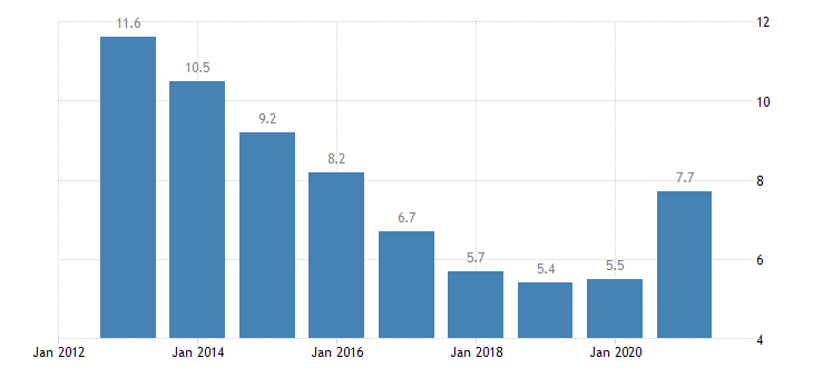 lithuania unemployment rate females eurostat data