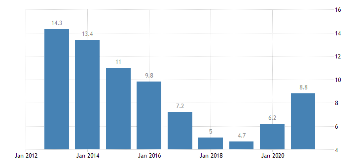 lithuania unemployment rate from 25 to 29 years eurostat data