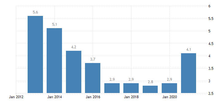 lithuania unemployment rate tertiary education levels 5 8 eurostat data