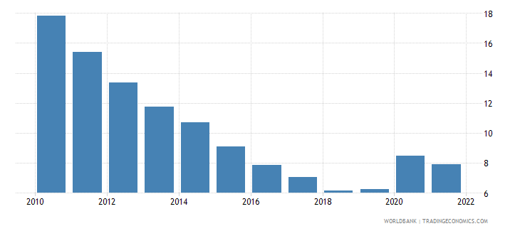 lithuania unemployment total percent of total labor force wb data