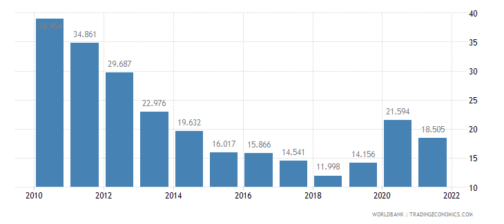 lithuania unemployment youth male percent of male labor force ages 15 24 wb data