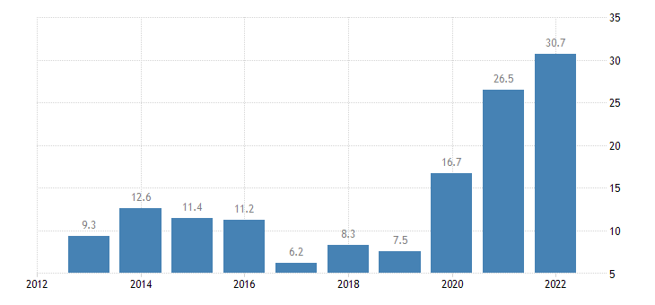 lithuania unit labour cost performance related to the euro area eurostat data