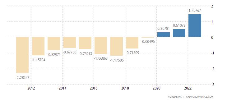 lithuania urban population growth annual percent wb data