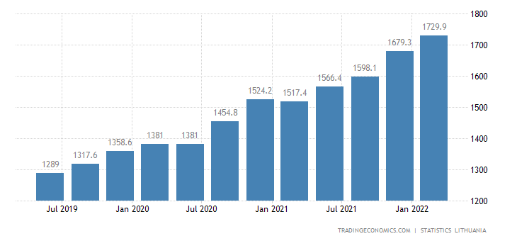 Lithuania Average Monthly Wages | 2019 | Data | Chart
