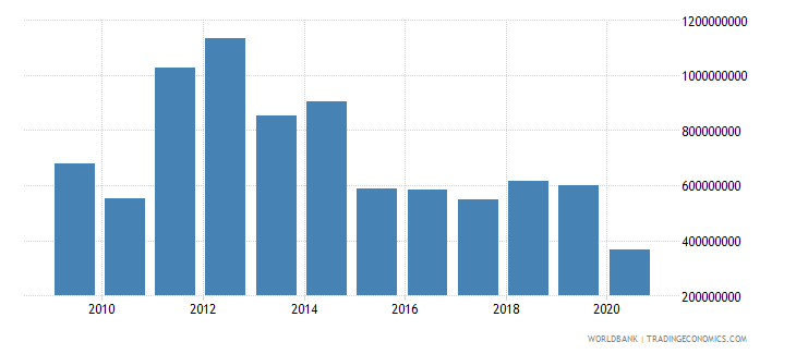 lithuania workers remittances and compensation of employees paid us dollar wb data