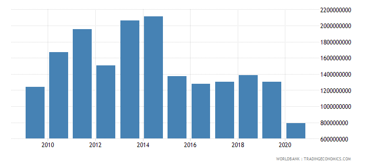 lithuania workers remittances and compensation of employees received us dollar wb data