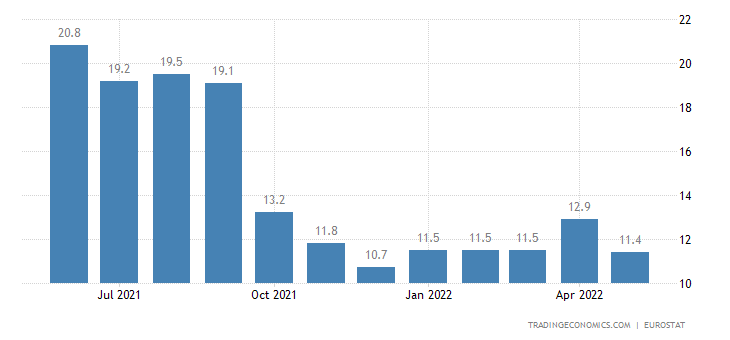 Lithuania Youth Unemployment Rate