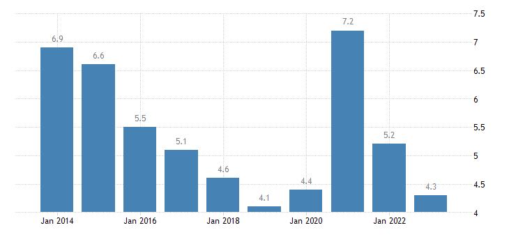 lithuania youth unemployment ratio 15 24 eurostat data