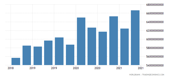 luxembourg 01_cross border loans from bis reporting banks wb data