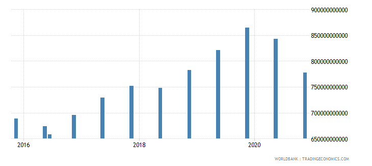luxembourg 14_debt securities held by nonresidents wb data