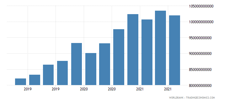 luxembourg 16_international debt securities all maturities wb data