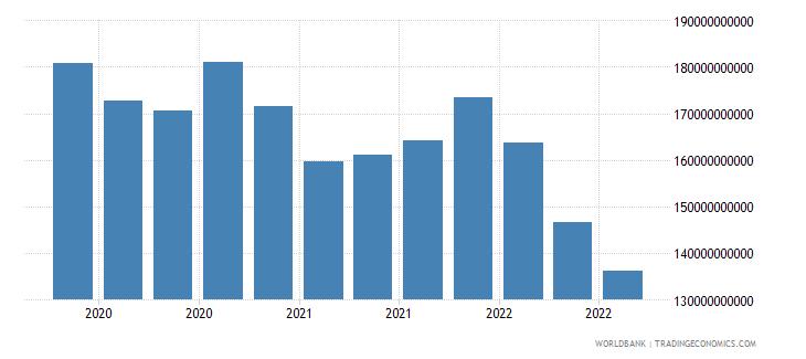luxembourg 18_international debt securities short term wb data